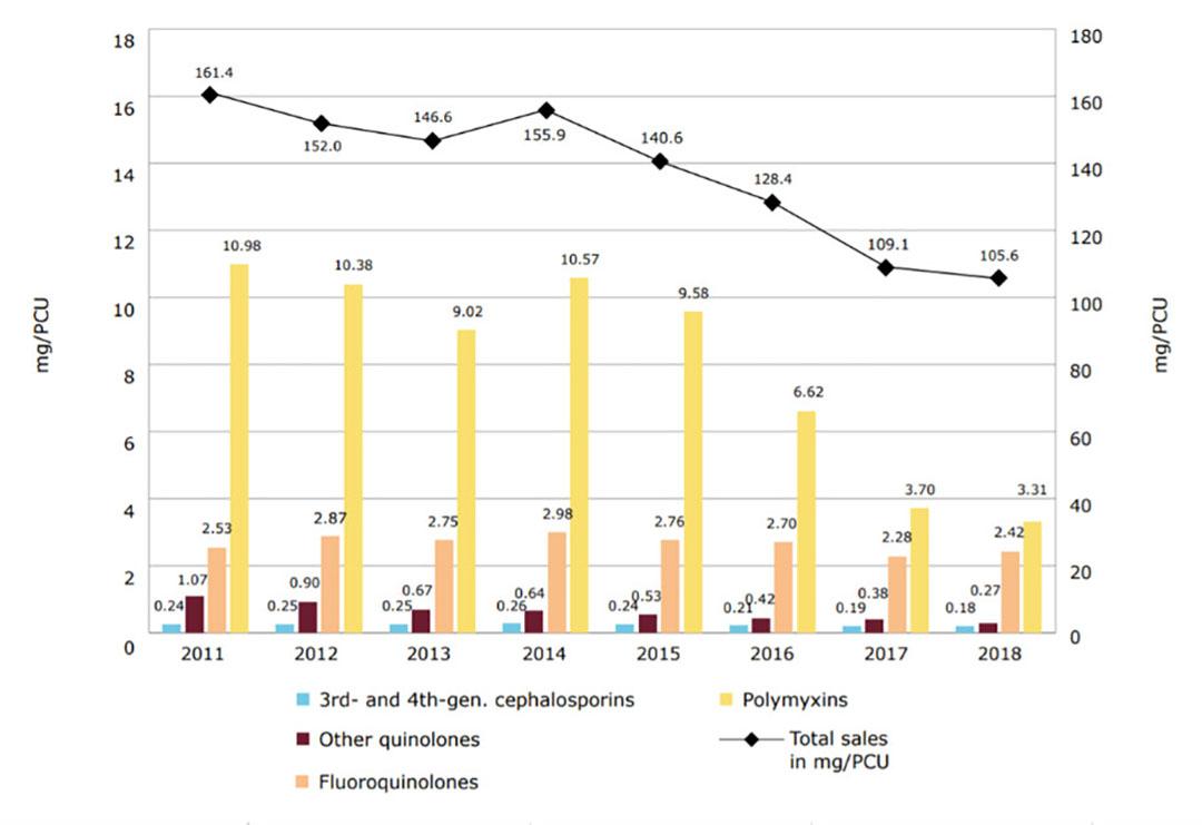 Cambios en las ventas totales agregadas en mg/PCU, así como en las ventas de fluoroquinolonas, otras quinolonas, cefalosporinas de 3ª y 4ª generación y polimixinas, para 25 países de la UE/EEE, de 2011 a 2018